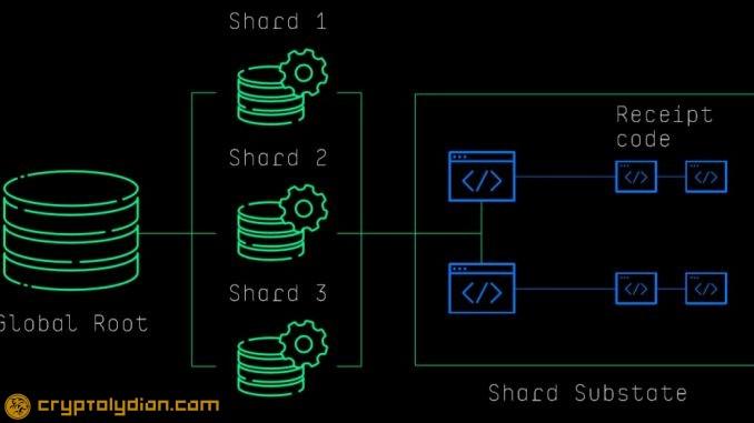 What is Sharding or Database Sharding?